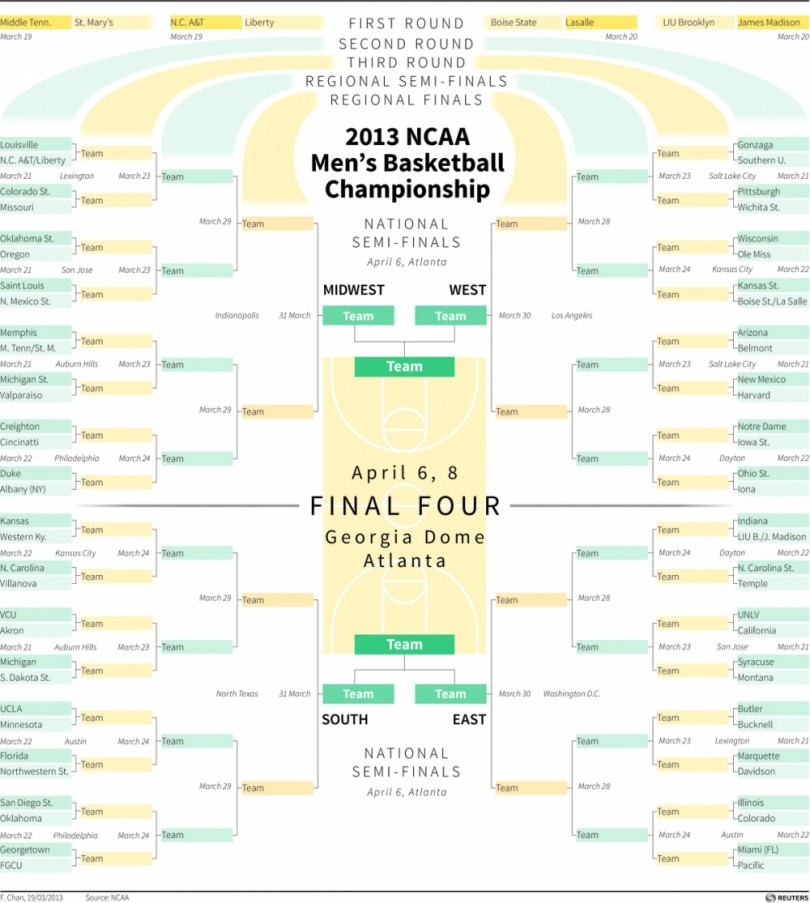 NCAA 2013 Men's Basketball